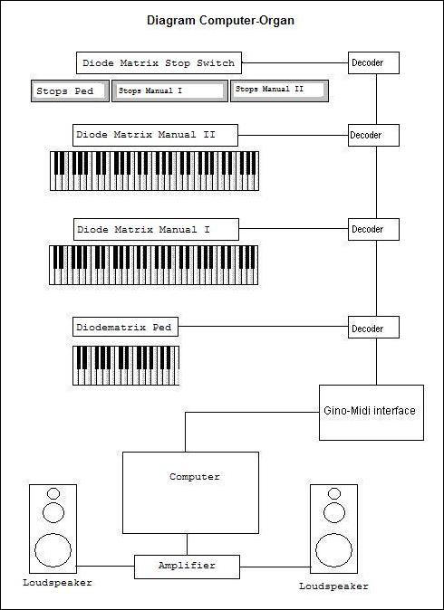 MIDI Organ